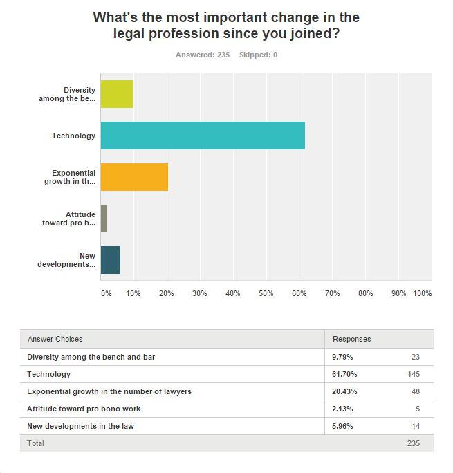 Calbar Poll - 01-2016