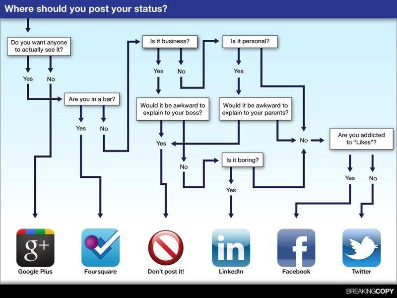 Social Media Posting Status Chart